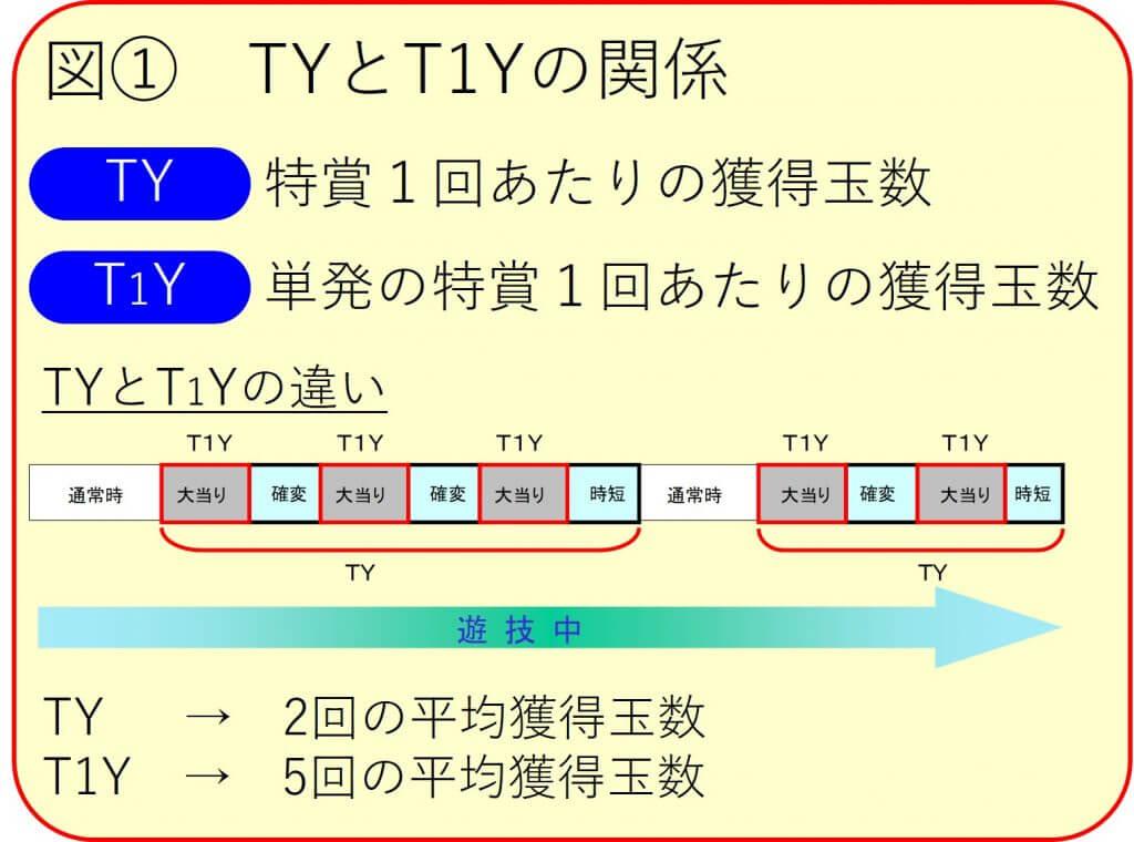 TY と T1Y