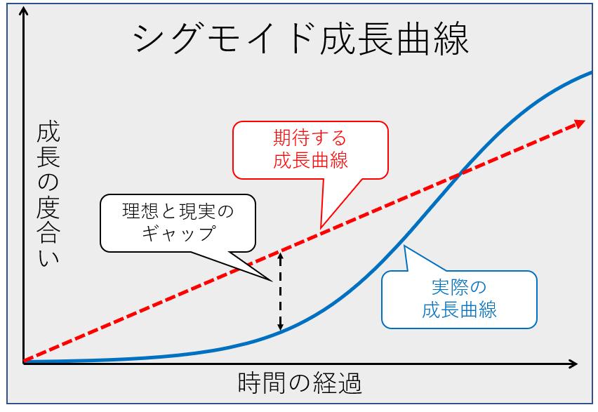 シグモイド成長曲線