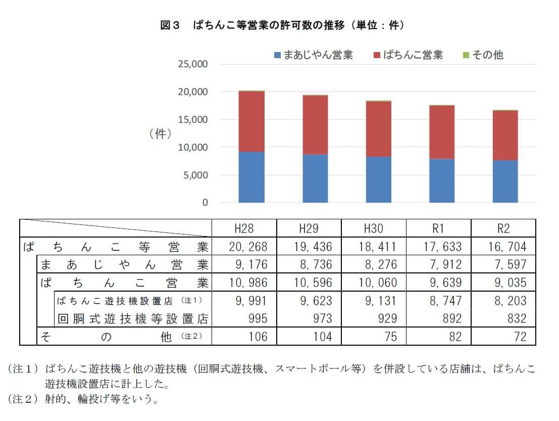 過去5年間のぱちんこ等営業の許可(営業所)の推移