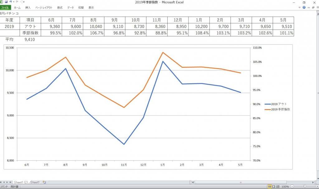 季節指数グラフ